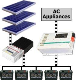پنل خورشیدی | انرژی خورشیدی